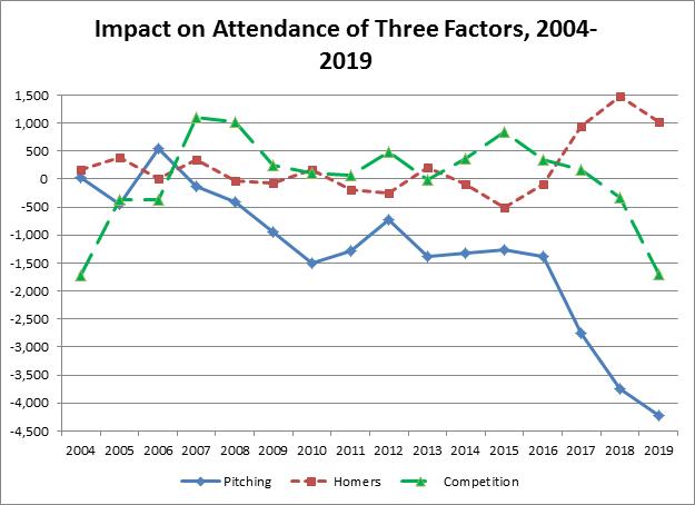 rachas en la mlb menos publico en los estadios de la mlb beisbol Espectadores, managers, Home Runs, mejores y peores equipos