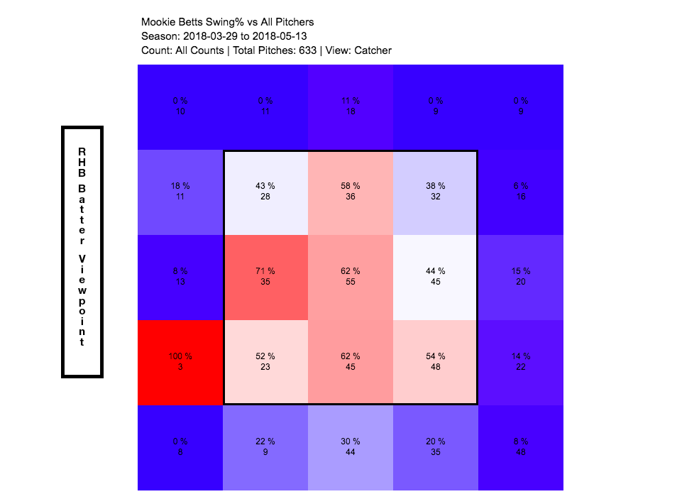 Swing% de Betts en 2018. Extraído de FanGraphs.com