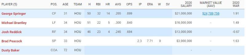 mlb en español beisbol los astros