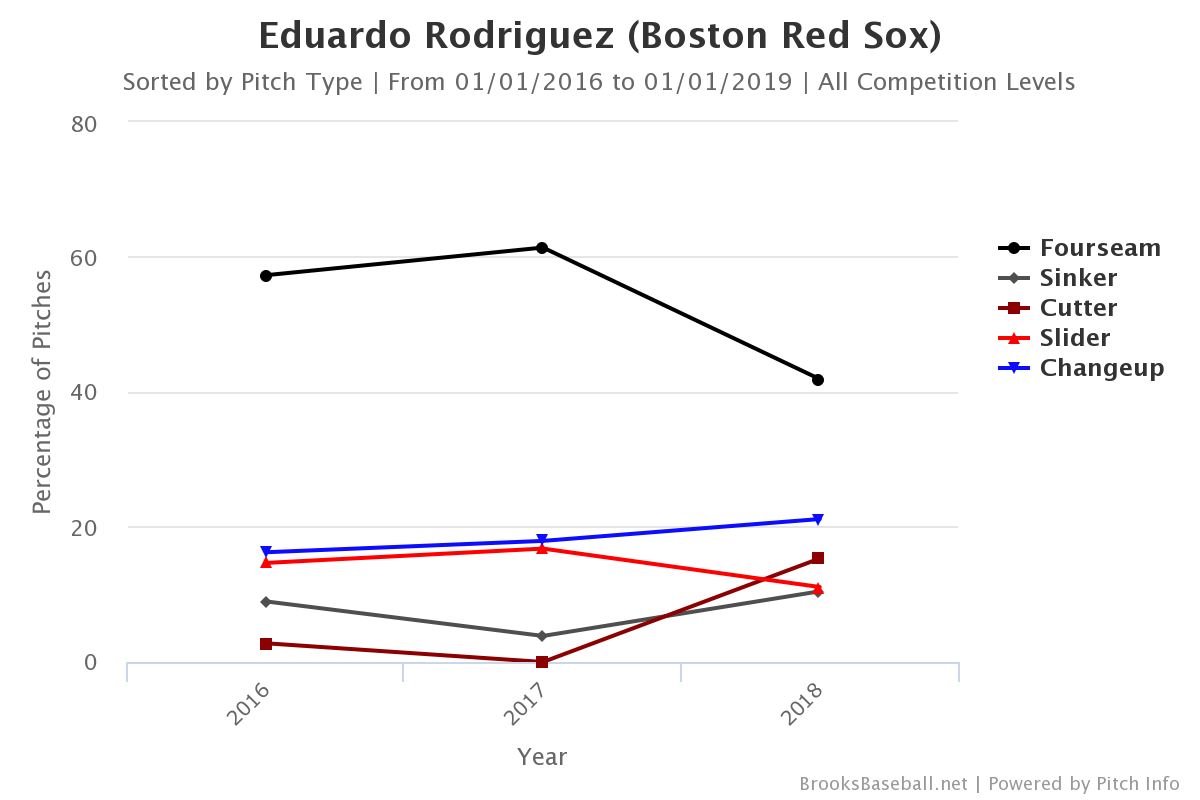 Soñando con un 2019 libre de lesiones para Eduardo Rodriguez boston red sox mlb beisbol