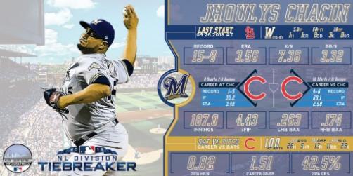 Brewers ganan la División Central Nacional Cubs MLB jhoulys chacin