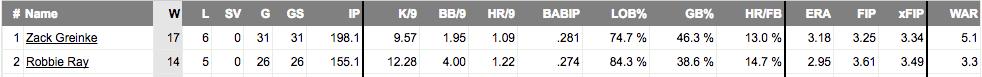 Números de Greinke y Ray en 2017.