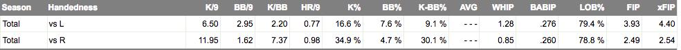 """Estadísticas acumuladas de Romo. Extraído de FanGraphs.com. Los Rays """"redefinen"""" la figura del abridor."""