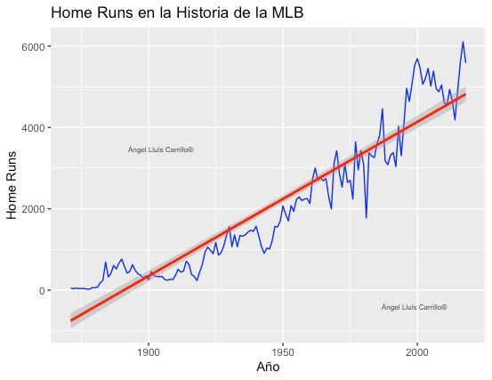 home runs en la historia de la mlb gráficos MLB beisbol