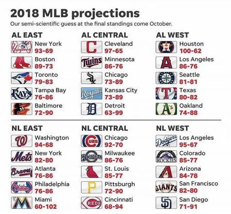 mlb 2018 projections proyecciones new york yankees equipos mlb 2018