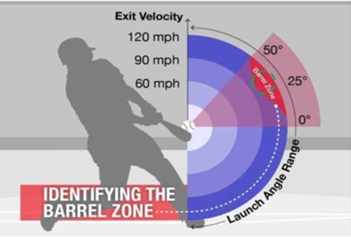 ¿(R)evolución en el bateo? mlb en español beisbol barrel zone zona