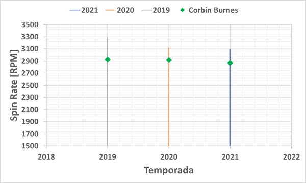 corbin burnes mlb en español beisbol spin rate