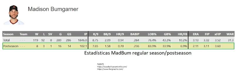 MadBum STATS
