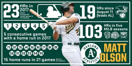 Oakland Athletics. Resumen 2017 matt Olson