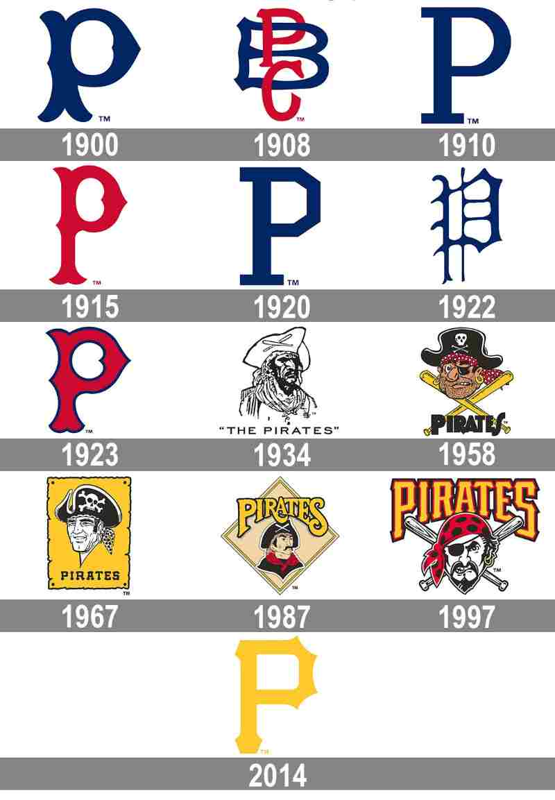 Pittsburgh Pirates logos logo mlb en español beisbol historia