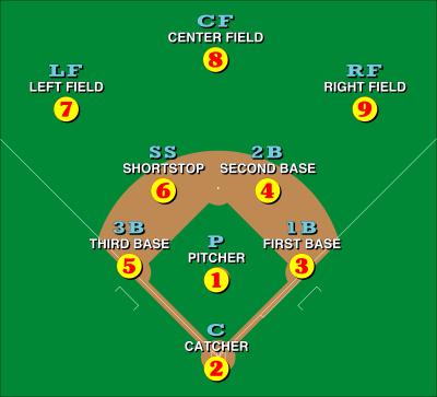 posiciones de un equipo de beisbol cuando está en el campo