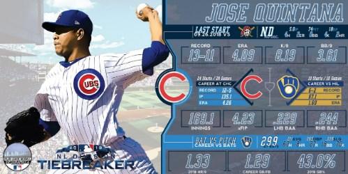 Brewers ganan la División Central Nacional Cubs MLB jose Quintana