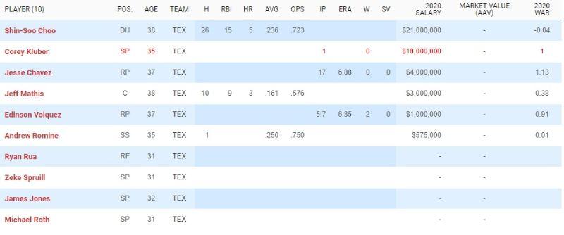 División Oeste, Liga Americana. Agencia Libre y Necesidades 2021 mlb en español beisbol rangers