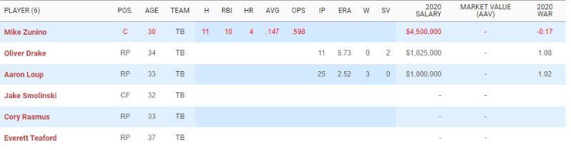 División Este de la Liga Americana mlb en español beisbol 2020 2021 21 tampa bay rays
