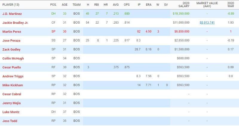 División Este de la Liga Americana mlb en español beisbol 2020 2021 21 boston red sox