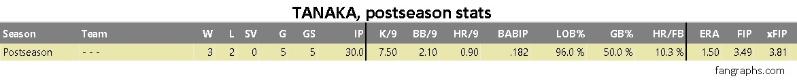 Tanaka estadísticas postseason