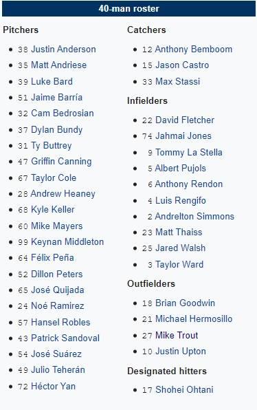 roster los angeles angels 2020 beisbol mlb