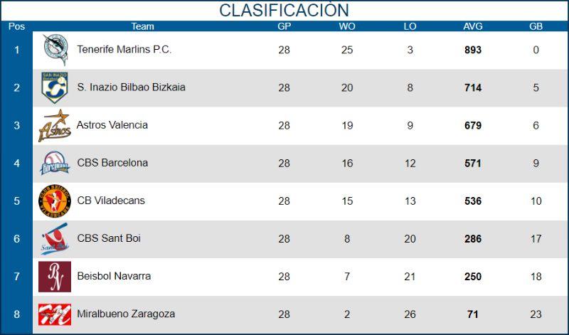 Béisbol y Sófbol en España - 2019 clasificación división honor