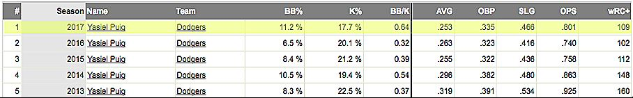 Puig mejoró sus números en 2017.