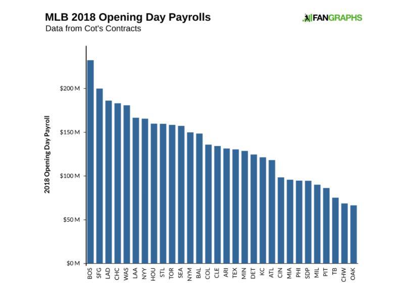 Entender el béisbol sueldo de jugadores mlb 2018 payroll equipos mlb
