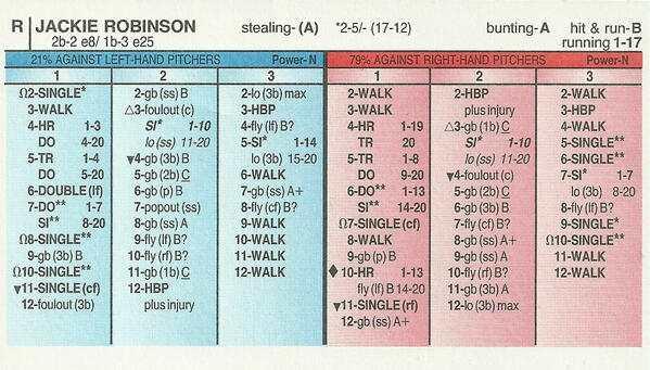 Strat-O-Matic, el juego de mesa sobre béisbol jackie robinson