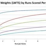 Linear Weight, el peso de cada jugada sabermetrics curso de sabermetría béisbol mlb