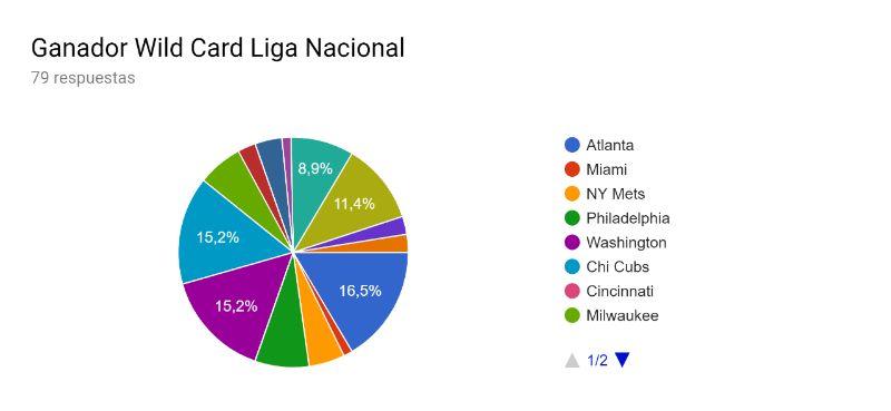 ganador wild card liga nacional predicciones mlb 2019 beisbol mlb beisbolmlb