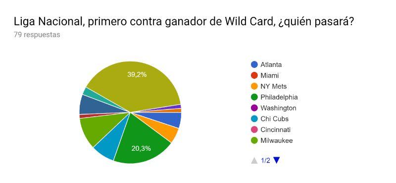 liga nacional, primero contra ganador de wild card predicciones mlb 2019 beisbol mlb beisbolmlb