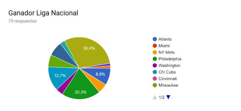 ganador de la liga nacional predicciones mlb 2019 beisbol mlb beisbolmlb