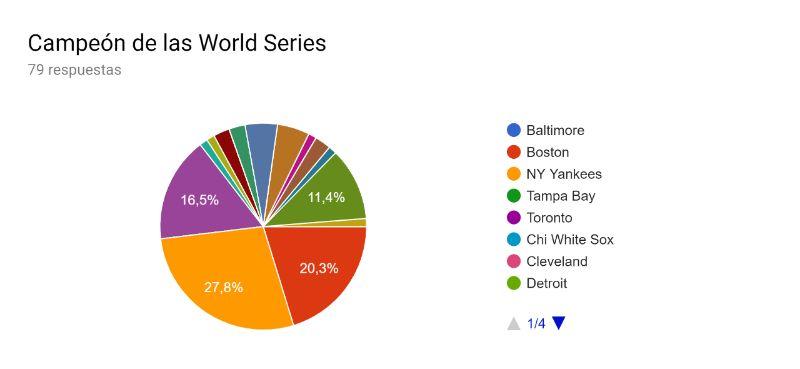 ganador campeón de las world series quien será predicciones mlb 2019 beisbol mlb beisbolmlb