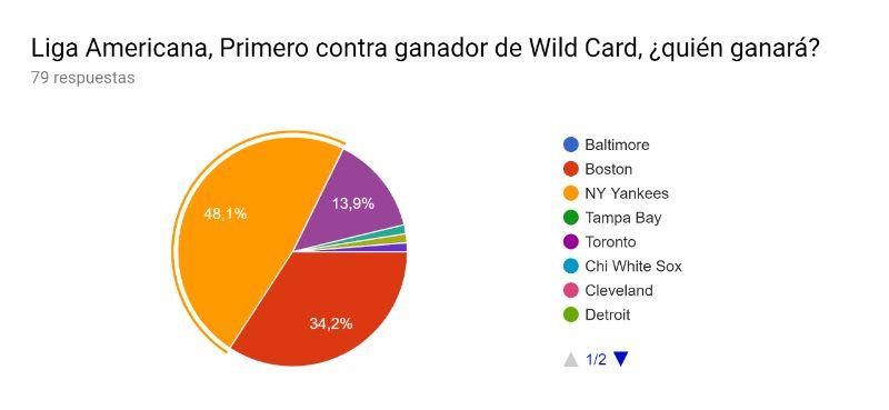 primero contra ganador de wild card liga americana predicciones mlb 2019 beisbol mlb beisbolmlb