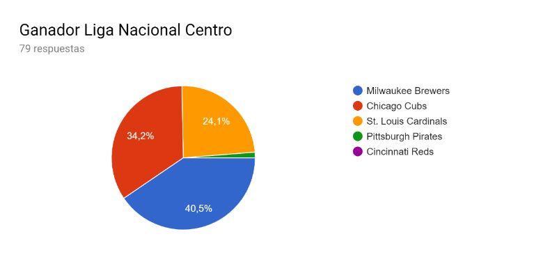 ganador de la liga nacional central centro predicciones mlb 2019 beisbol mlb beisbolmlb