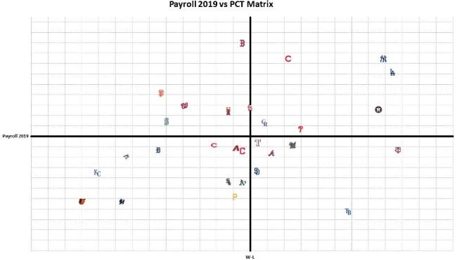 MLB Payroll Power Rankings: Las 3P's de @gestionpitcheos beisbol mlb beisbolmlb