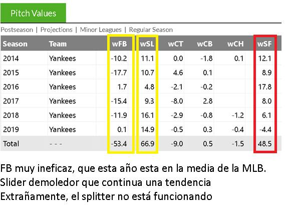 the next big thing beisbol mlb beisbolmlb valoracion del pitcher fangraphs los yankees