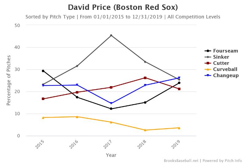 david price boston red sox beisbolmlb beisbol mlb