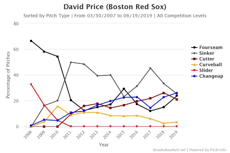 david price boston red sox beisbol mlb beisbolmlbTabla 1 (% de cada tipo de lanzamientos de Price en cada de una de sus temporadas en las Mayores)