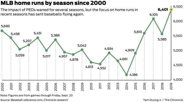 mlb home runs por temporada desde el año 2000 Espectadores, managers, Home Runs, mejores y peores equipos