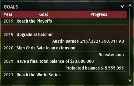 Objetivos previstos para la temporada 2019 en una campaña de Out of the Park Baseball (OOTP) 19