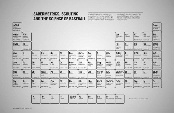 tabla periodica sabermetrics con los récords de los mejores jugadores en cada estadística
